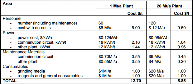 Table 4 - Summary of Plant Operating Costs (Lane, Fleay, Reynolds, & La Brooy, 2002)