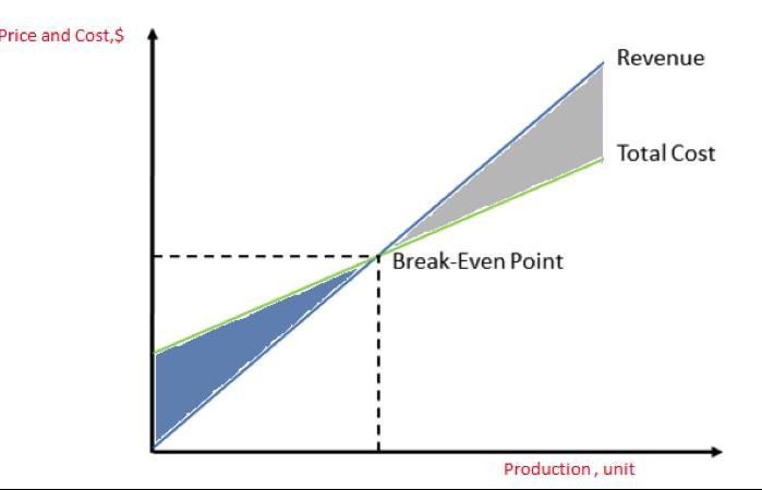 break even analysis assumes that