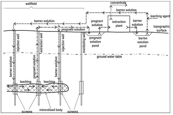 solution mining queensminedesignwiki rh minewiki engineering queensu ca Open Pit Mining Process Surface Mining Machine Schematics