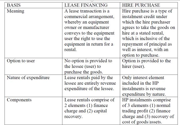 Leasing A Car Vs Financing A Car