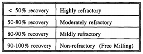 Table 3 - Refractoriness Classification
