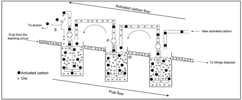 Figure 4 - CIL/ CIP Process Flow Schematic