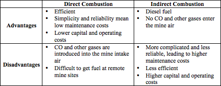 Comparison of direct and indirect air heating methods