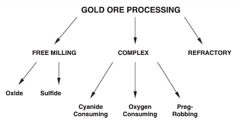 Figure 1 - Gold ore characterization flowsheet (Brooy, 1994)