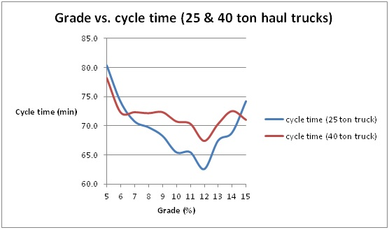 Grade vs. cycle time.jpg