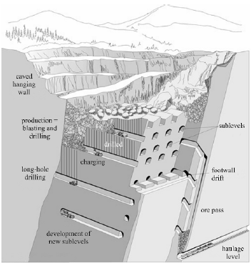 Figure 7: Schematic of transverse sublevel caving (after Hamrin, 2001)