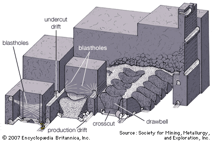 sub level retreat mining method