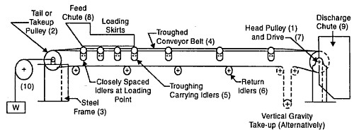 Belt conveyors principles for calculation and