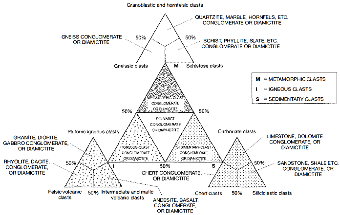 Conglomerate Ternary Diagrams.png