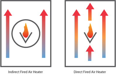 Indirect vs direct fired air heating
