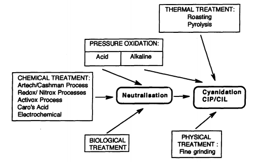 Figure 5 - Refractory Ore Pretreatment Options