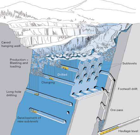 Sublevel caving - QueensMineDesignWiki