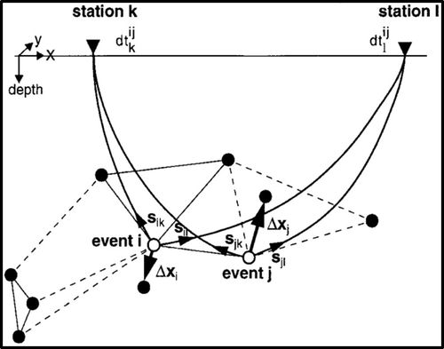 Seismic Event Relocation Techniques