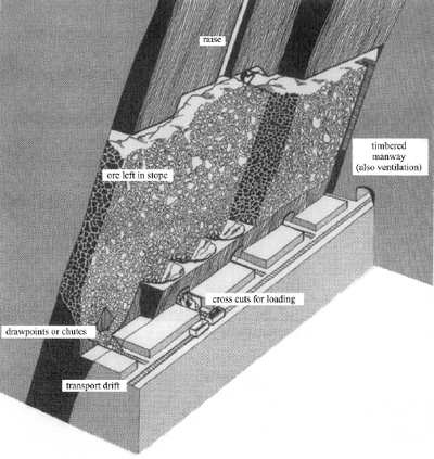 Schematic of shrink stoping (after Hamrin, 2001)