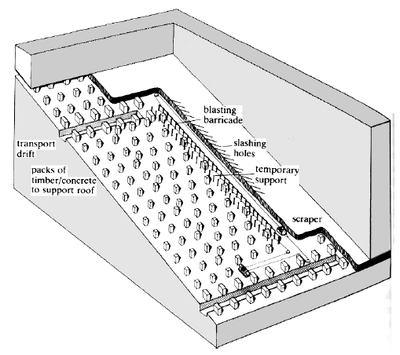 Schematic of longwall mining in hard rock (after Hamrin, 2001)