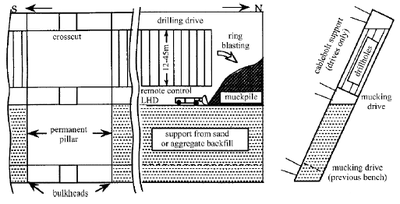 A longitudinal and cross-section of bench-and-fill stoping geometry in the Lead Mine, Mount Isa Mines, Queensland, Australia (after Villaescusa, 1996)