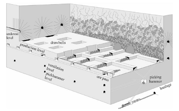 Schematic of a mechanized block caving operation method of mining at the El Teniente Mine, Chile (after Hamrin, 2001)