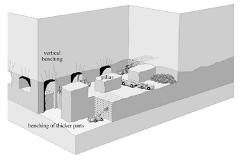 Schematic of a supported (room-and-pillar) method of mining (after Hamrin, 2001)