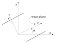 A weak plane oriented at an angle Ѳ to the global frame.png